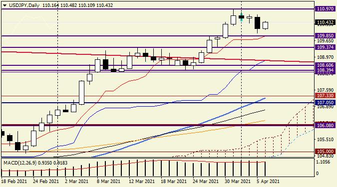 Анализ и прогноз по USD/JPY на 6 апреля 2021 года