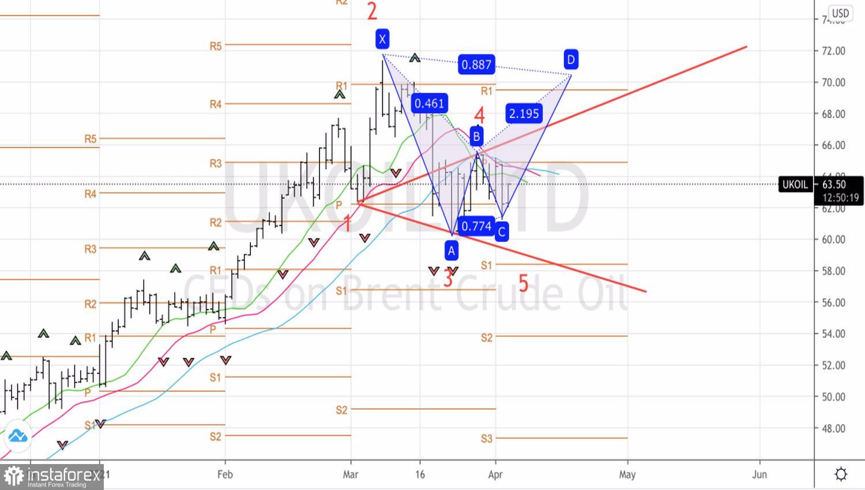Reaksi minyak terhadap keputusan OPEC + April ternyata menjadi permulaan yang salah