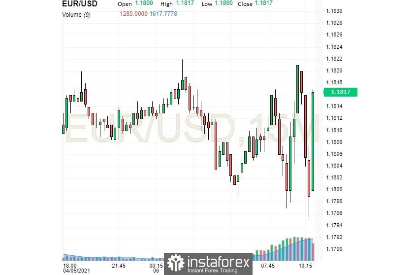 Доларът се понижава на фона на рисковите настроения