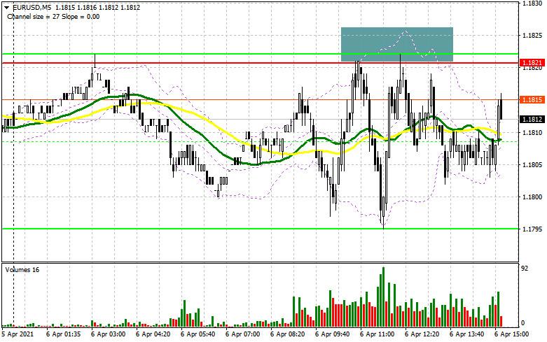 EUR/USD: план на американскую сессию 6 апреля (разбор утренних сделок). Покупатели евро «толпятся» вокруг уровня 1.1821,