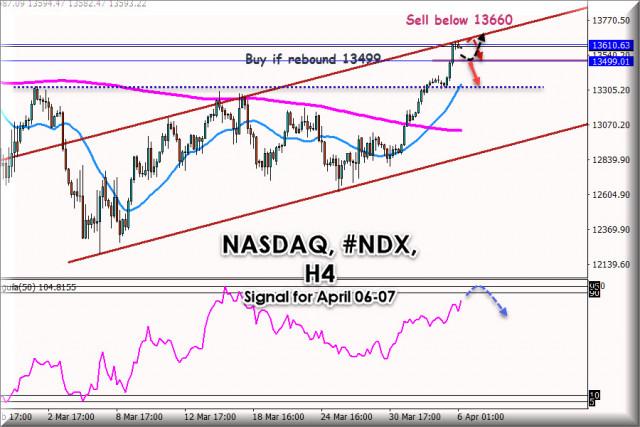 Trading Signal for NASDAQ, #NDX for April 06 - 07, 2021: Key level 13660