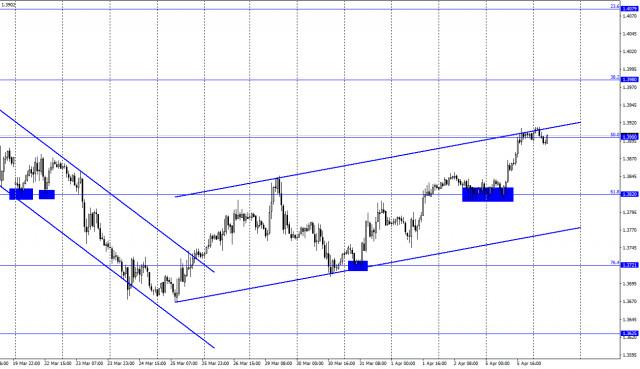 GBP / USD 6 अप्रैल (COT रिपोर्ट): अमेरिका दुनिया के अन्य देशों की कीमत पर अपनी आर्थिक समस्याओं को हल करना चाहता है