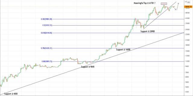 Plan de negociación del Bitcoin para el 6 de abril de 2021