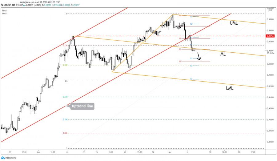 USD/CHF Into A Corrective Phase!
