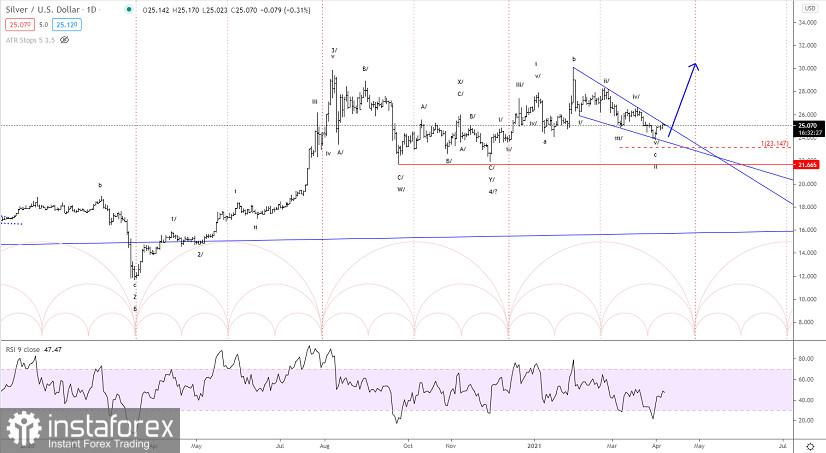 Analisis Elliott wave Perak untuk 7 April, 2021