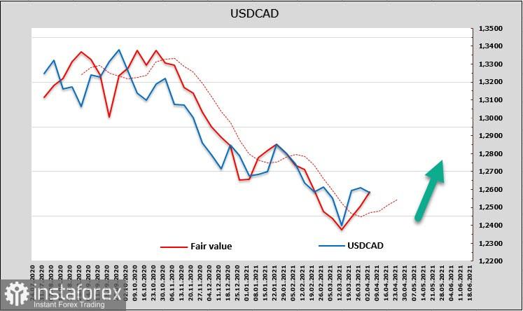 Konsolidasi pasca akhir pekan panjang hampir usai. Gambaran umum USD, CAD, dan JPY