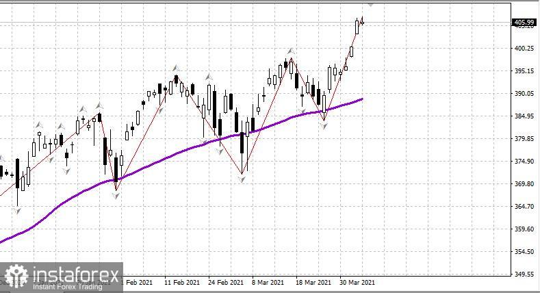 US-Aktienmarkt am 7. April. Eine Pause nach dem Wachstum