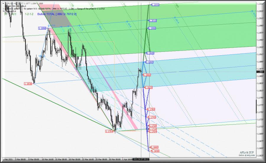 """US Dollar Index и """"главное зеркало"""" Euro vs US Dollar - h4. Комплексный анализ APLs & ZUP c 07 апреля 2021"""