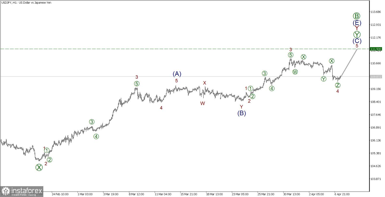 Прогноза за USD/JPY на 7 април. Импулсът нагоре допълва общата тенденция