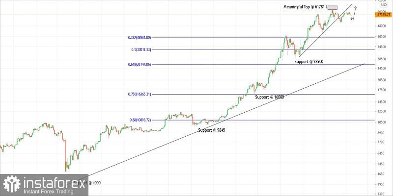 Rancangan perdagangan Bitcoin untuk 07 April 2021