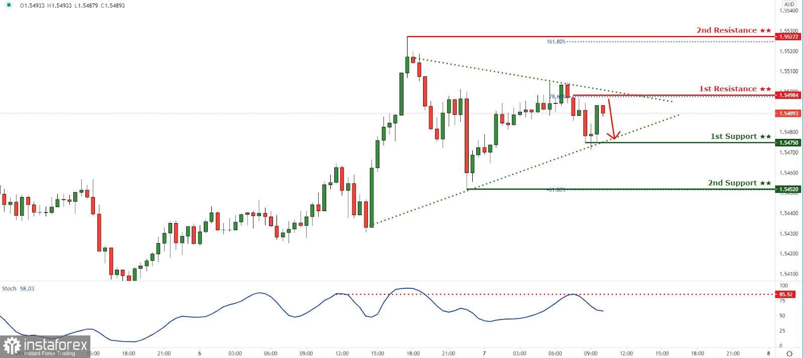 EURAUD bereaksi di bawah resistance trendline menurun! Penurunan lebih jauh akan terjadi!