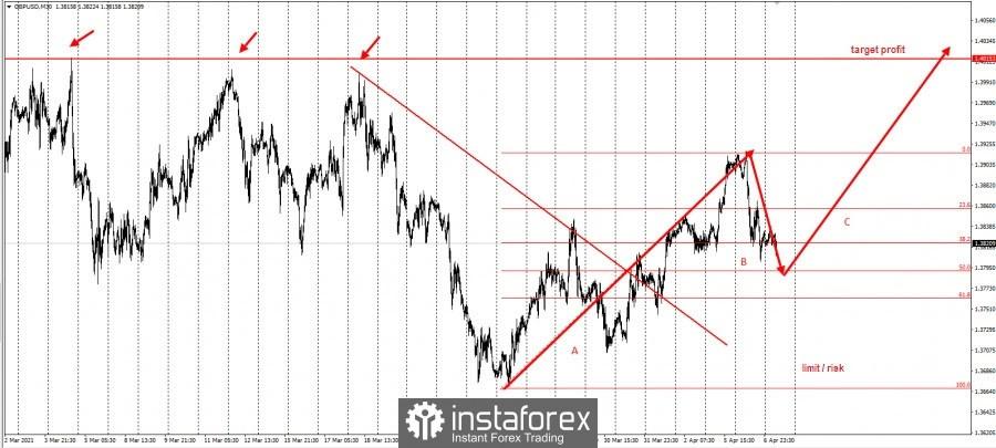 GBP/USD এর ট্রেডিং ধারণা