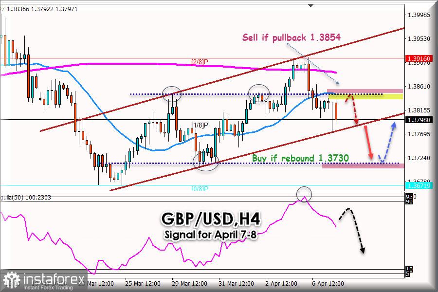GBP / USD के लिए 07 - 08, 2021 के लिए रीडिंग सिग्नल: मुख्य स्तर 1.3850