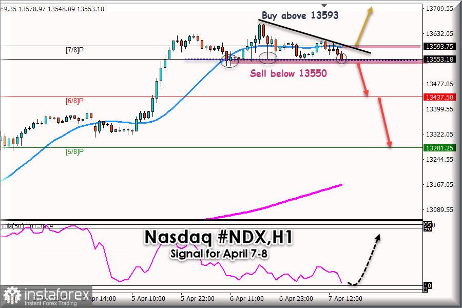 Trading Signal for Nasadq #NDX for April 07 - 08, 2021: Key level 13550
