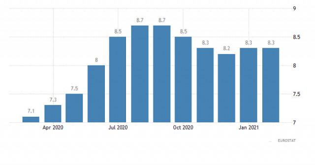 Горящий прогноз по EUR/USD от 07.04.2021