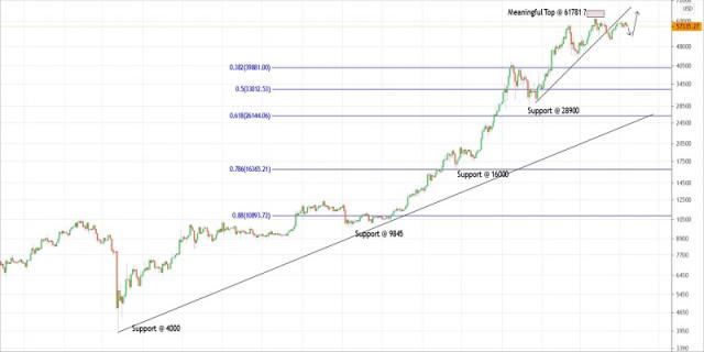 Plan de negociación del bitcoin para el 7 de abril de 2021