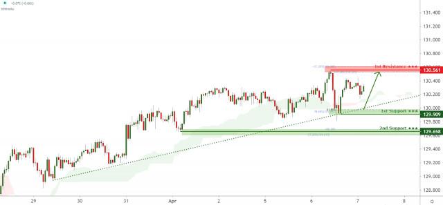 EURJPY facing bullish pressure, potential for further bounce!