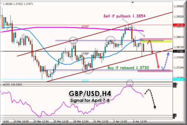 Сигнал за търговия за GBP/USD за 7 - 8 април 2021 г.: Ключово ниво на 1,3850