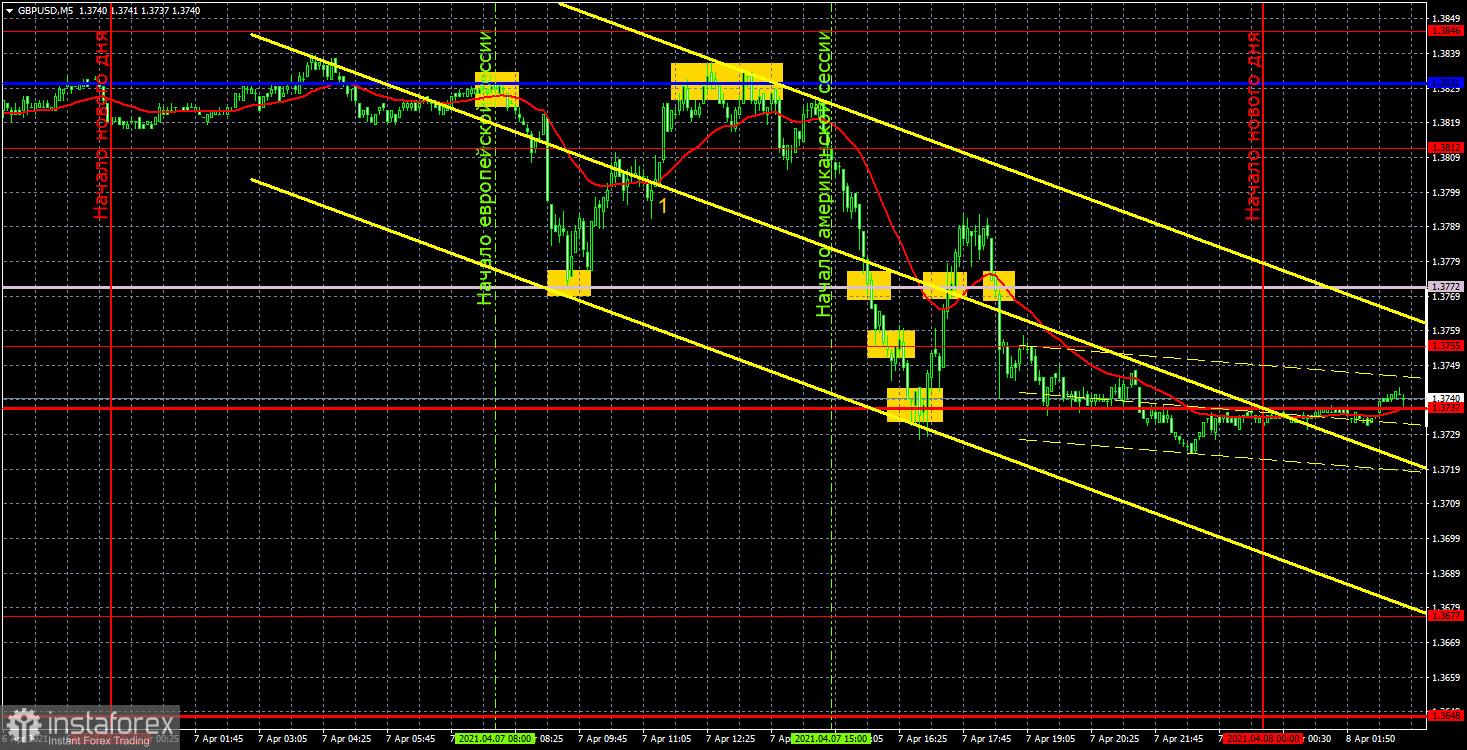 Прогноз и торговые сигналы по GBP/USD на 8 апреля. Детальный разбор вчерашних рекомендаций и движения пары в течение дня.