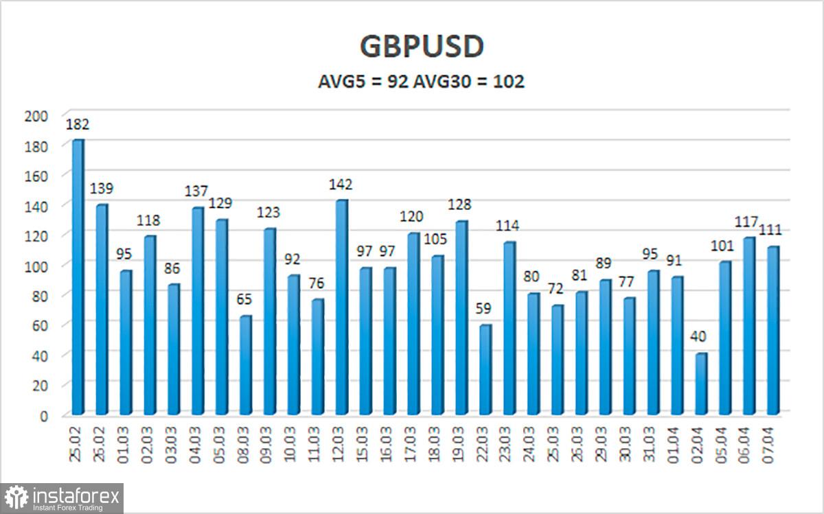 Обзор пары GBP/USD. 8 апреля. МВФ считает, что богатые страны выйдут из кризиса практически без потерь.