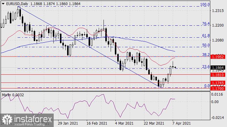 Forecast for EUR/USD on April 8, 2021