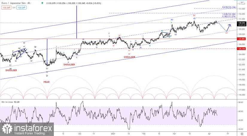 Analisis gelombang Elliott GBP / JPY untuk 8 April 2021