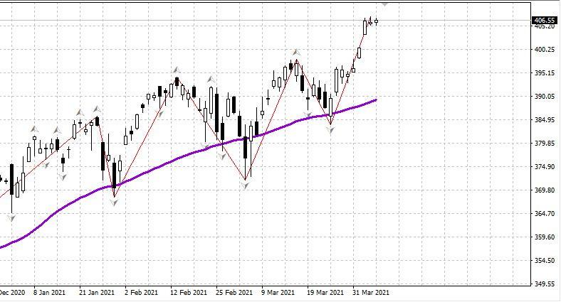 US stock market on April 8, 2021