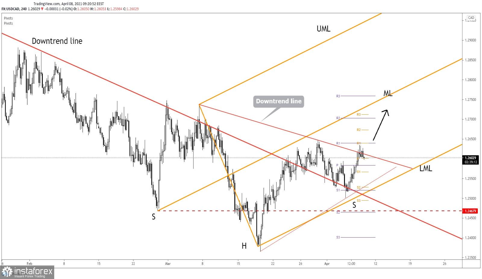 USD/CAD Breakout Attempt!