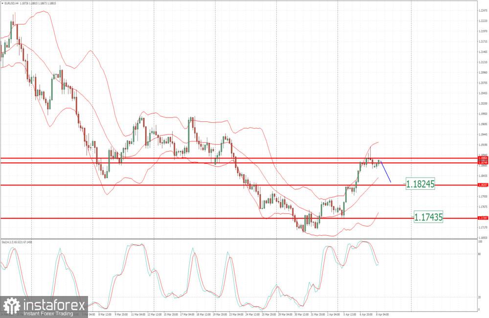 Анализ на EUR/USD за 9 април 2021 г. - Потенциал за спад към 1,1825