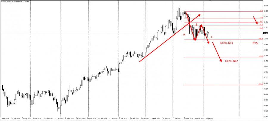 Нефть - не покупайте перед этим уровнем! Ловушка покупателей на 57$ WTI