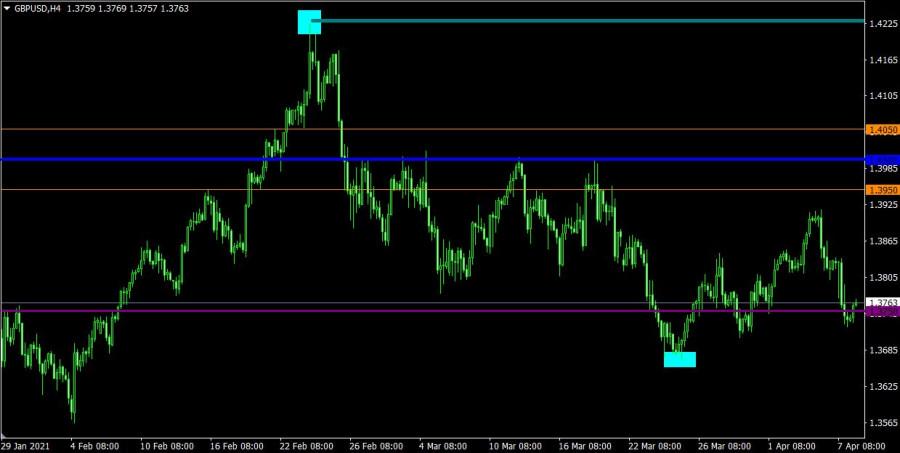 Торговый план по EUR/USD и GBP/USD на 08.04.2021