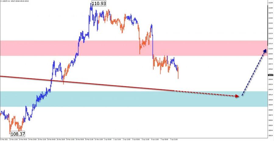 Упрощенный волновой анализ и прогноз GBP/USD, USD/JPY, USD/CHF на 8 апреля