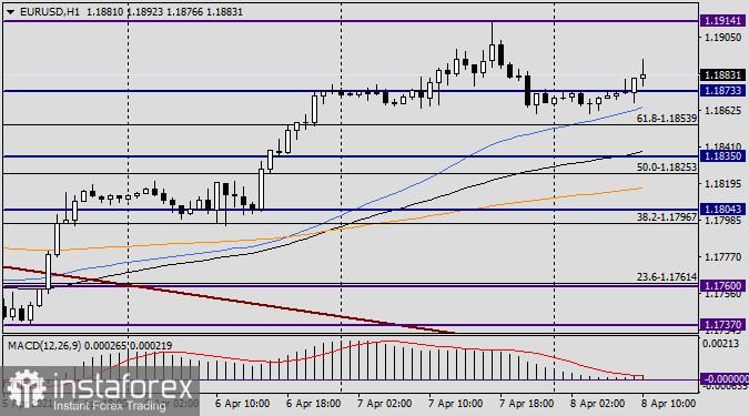 Анализ и прогноз по EUR/USD на 8 апреля 2021 года