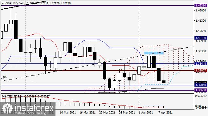 Analisis dan prakiraan untuk GBP/USD pada 8 April 2021