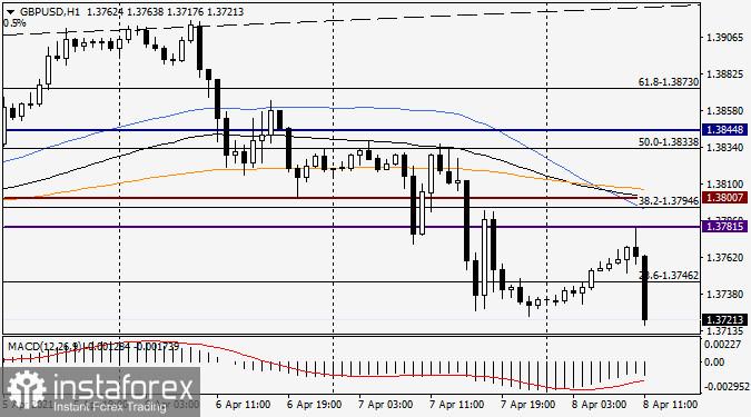 Analisis dan ramalan untuk pasangan GBP/USD pada 8 April 2021