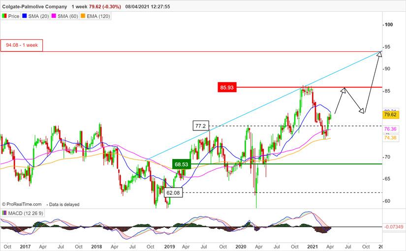 Анализ акций компании COLGATE-PALMOLIVE COMPANY (CL)