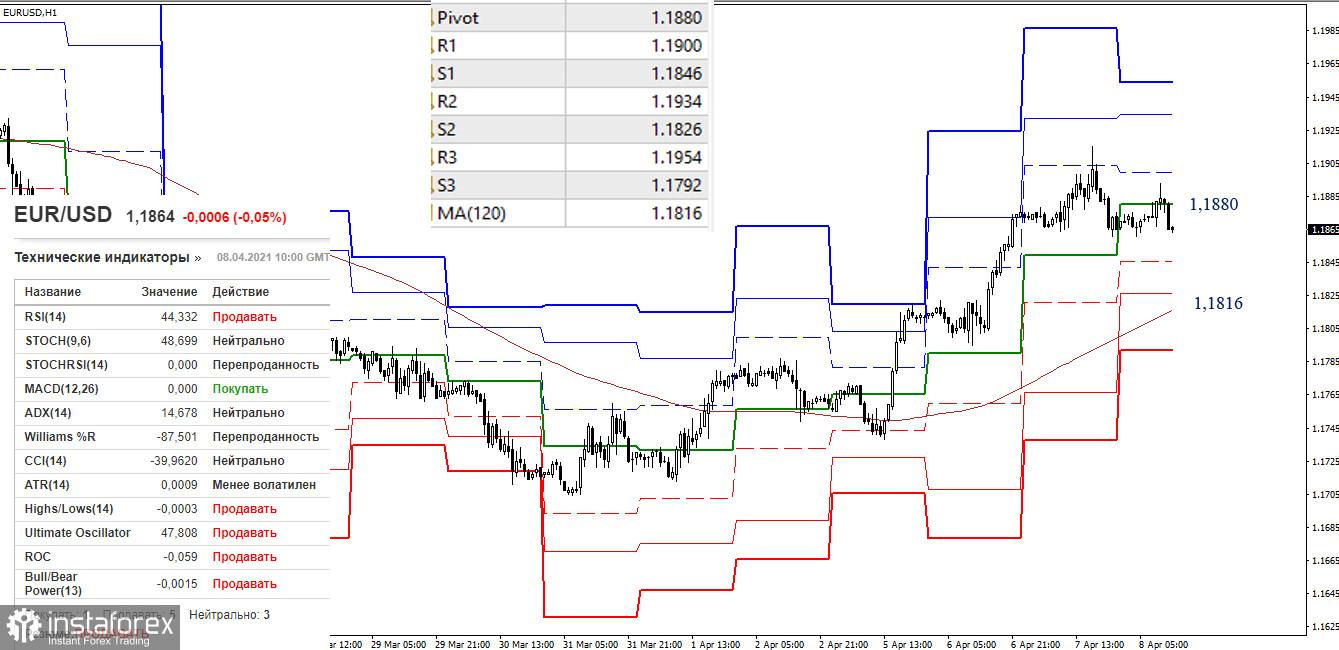 EUR/USD и GBP/USD 8 апреля – рекомендации технического анализа