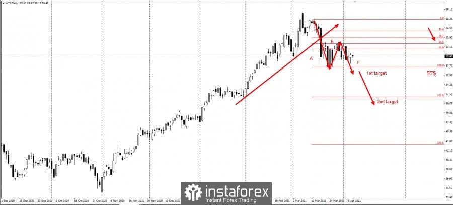 Trading idea for oil