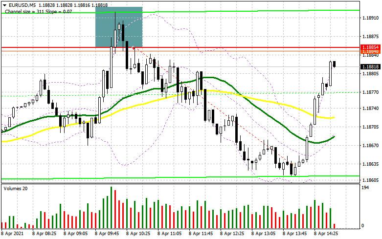 EUR/USD: план на американскую сессию 8 апреля (разбор утренних сделок). Медведи не пускают евро выше 1.1885, формируя сигнал