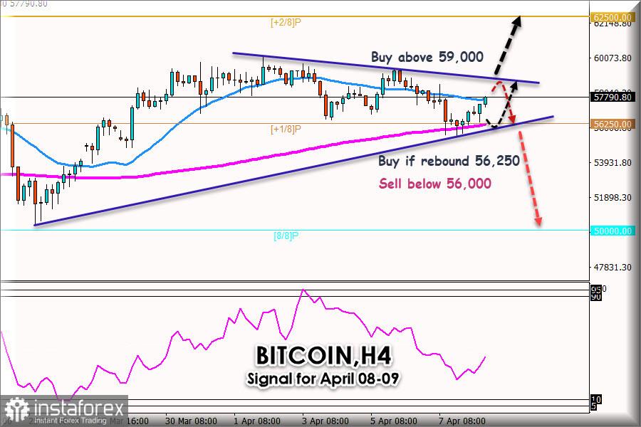 比特币/ 美元的交易信号,2021年4月8日至9日:市场情绪转坏
