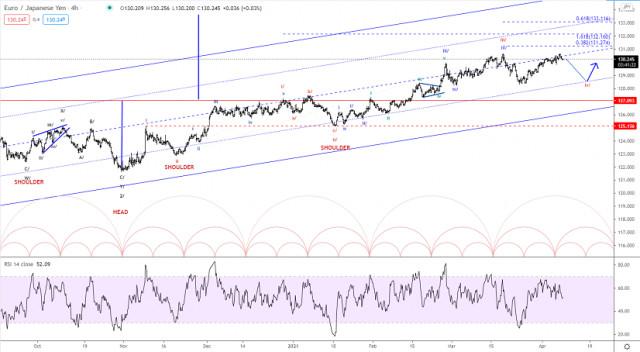 Elliott wave analysis of EUR/JPY for April 8, 2021