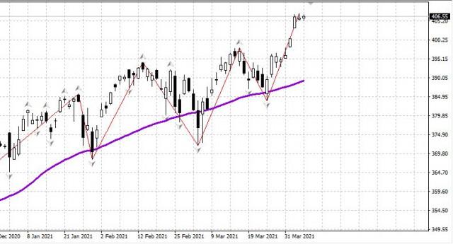 Pasaran saham AS pada 8 April 2021