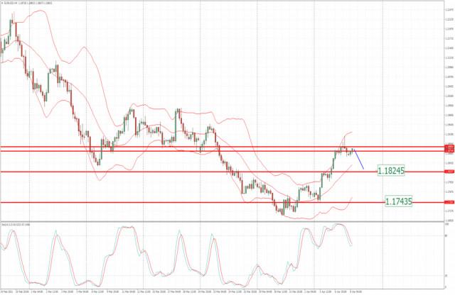 Analisis EUR/USD untuk 9 April 2021 - Potensi untuk penurunan menuju 1.1825