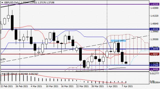 Анализ и прогноз по GBP/USD на 8 апреля 2021 года