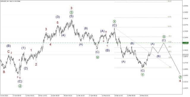 Pronóstico del EUR/USD para el 8 de abril. El euro puede llegar a 1,1990.