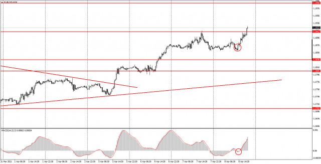 面向初学者的分析和交易信号。04月09日如何交易欧元/美元货币对? 周四的交易分析。为周五的时段做准备。
