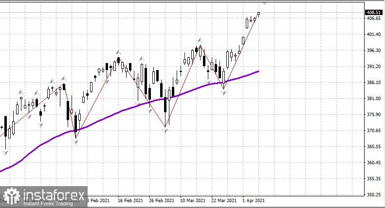 Tinjauan pasaran saham AS pada 9 April