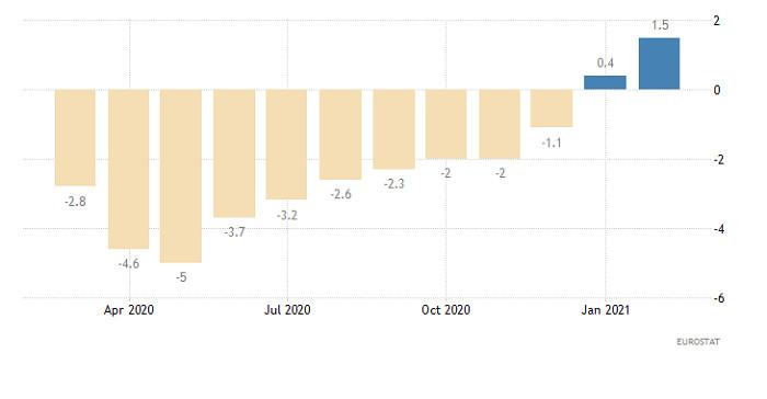 Hot forecast for EUR/USD on April 9, 2021