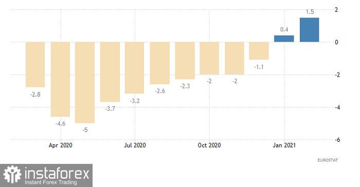Гореща прогноза за EUR/USD на 9 април 2021 г.
