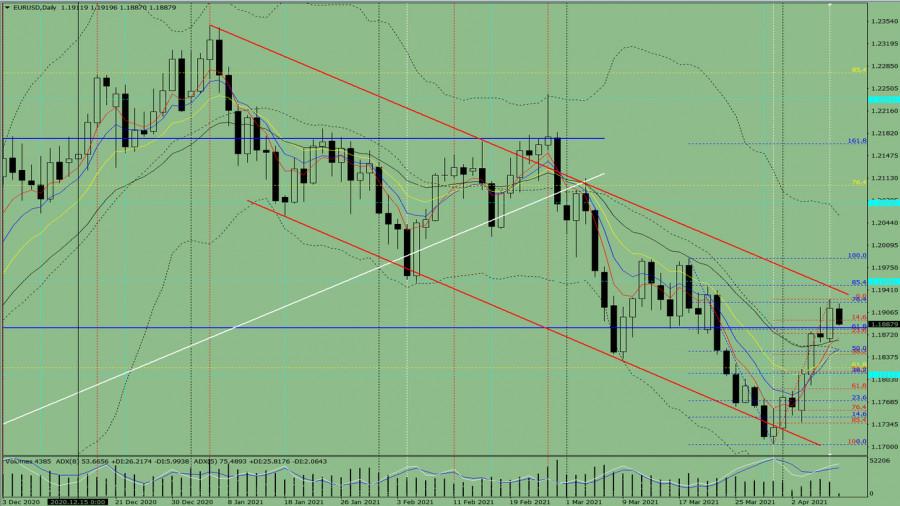 Индикаторный анализ. Дневной обзор на 9 апреля 2021 года по валютной паре EUR/USD